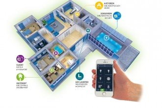 Smart-Home-Schwaiger